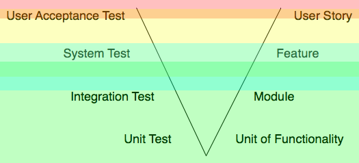 Current State of Tools for the Inverted Pyramid